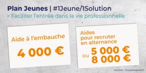 PLAN « 1 JEUNE, 1 SOLUTION» : MISE EN PLACE DE L'AIDE À L'EMBAUCHE DE 4 000 EUROS